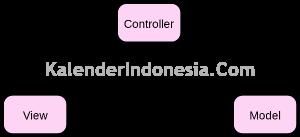 Gambar NG Framework, Fondasi KalenderIndonesia.Com